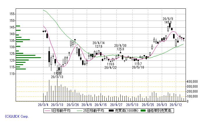 8411 - (株)みずほフィナンシャルグループ 単位株変更、10:1だそうだ、少額投資の魅力が薄れるな。 今のうちに整理して、1000株単位にしなく