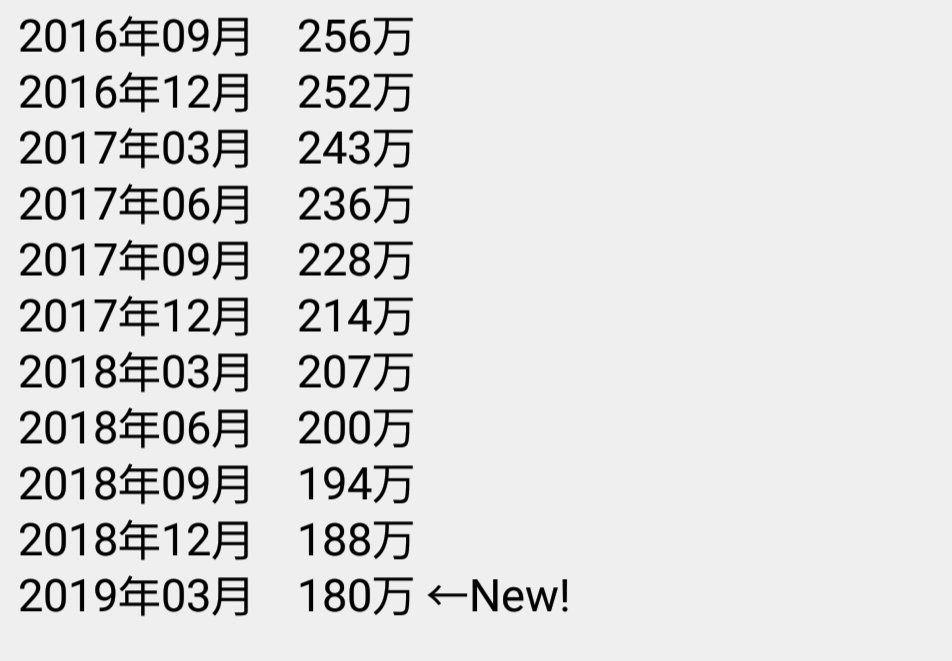 9468 - (株)KADOKAWA ニコニコのプレミアム会員数がこうも減少するのがなぁ