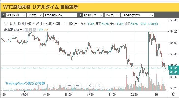 5021 - コスモエネルギーホールディングス(株) アメリカ原油在庫がずいぶん取り崩されたって報告があったから ドーンと上がったんだけど、すぐに下げたり