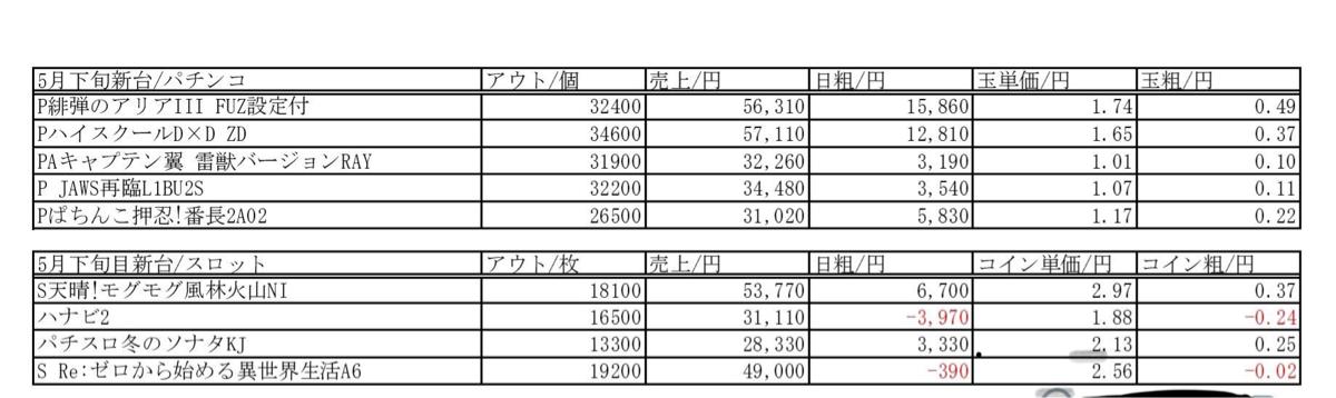 6257 - (株)藤商事 アリアⅢ客飛び凄い 普通の店2週持たない  この粗利はユーザ飛ぶ