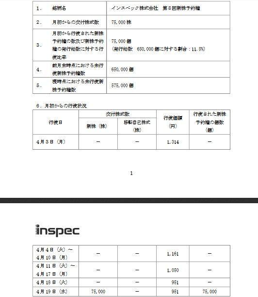 6656 - インスペック(株) 行使価格、951円。 ずいぶんお安くなりましたね^^;; 月初からの行使株数75,000になっていま