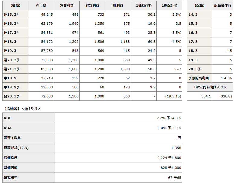 2162 - nmsホールディングス(株) 四季報最新号②