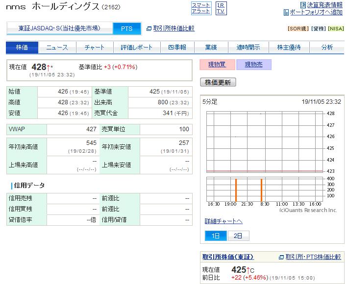 2162 - nmsホールディングス(株) 目指すは年初来高値!