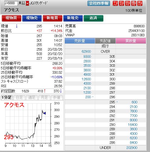 2162 - nmsホールディングス(株) 同じ200円台ならこっちの方がマシ(笑)