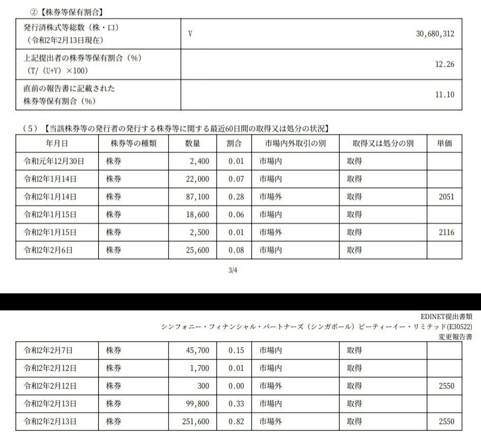 9277 - 総合メディカルホールディングス(株) ファンドが10%超えて買い集めてる。 敵対的TOB仕掛けてくれないかな。
