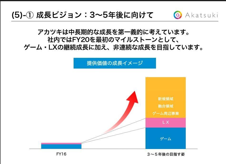 3932 - (株)アカツキ 新規事業はめちゃめちゃ儲かるイメージになってる。ゲーム事業よりも稼げるようですね。 ドッカンが何個も