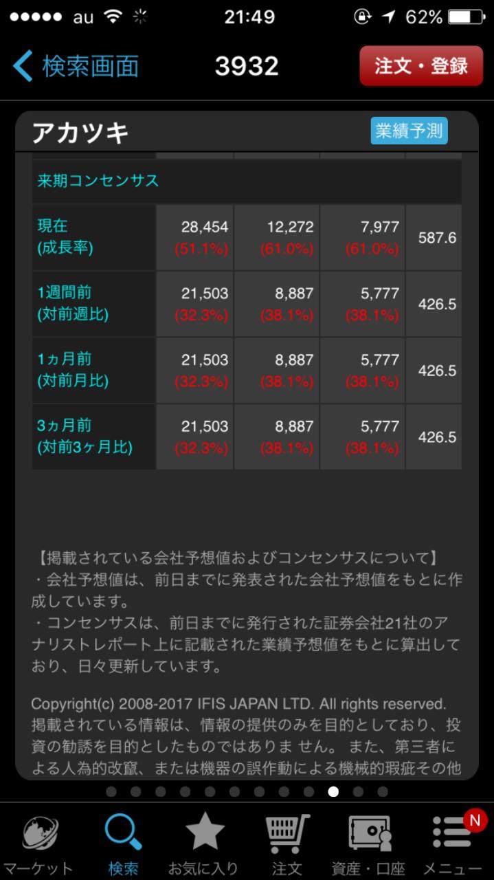 3932 - (株)アカツキ 明日も楽しみ😁クレイジースイス頑張れ❗️