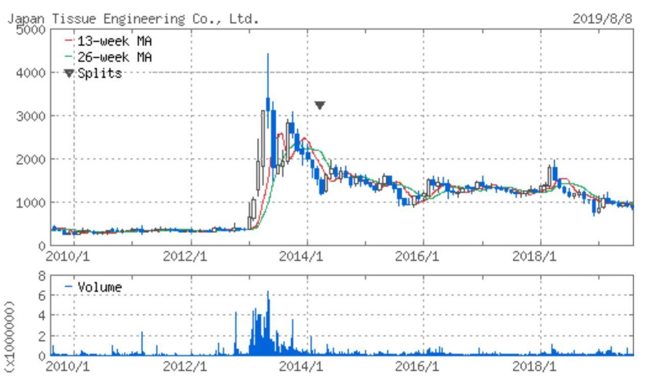 7774 - (株)ジャパン・ティッシュ・エンジニアリング こんな株価のままでは投資する魅力ゼロ。