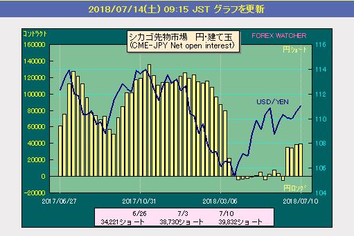名門!FX野球部! (-_☆)キラン こんばんは。  >米中貿易戦争が始まりましたが、どうなるでしょうか?  どうなんですかね。 まぁトラ