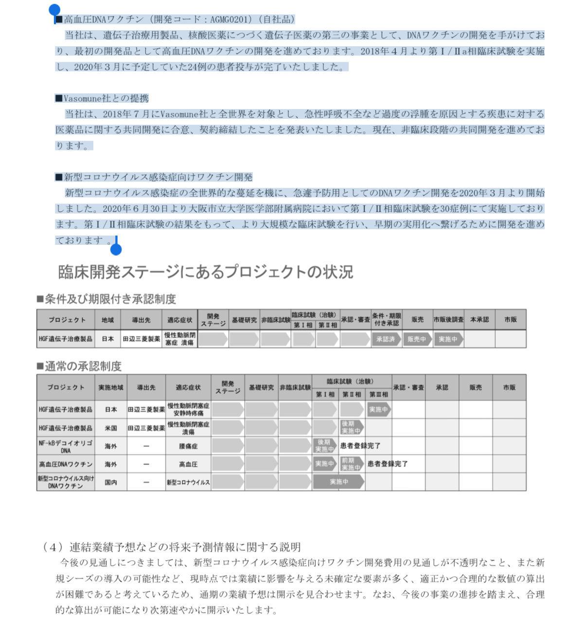 テイラーラボ アンジェス  ■高血圧DNAワクチン(開発コード:AGMG0201)(自社品) 当社は、遺伝子治療用
