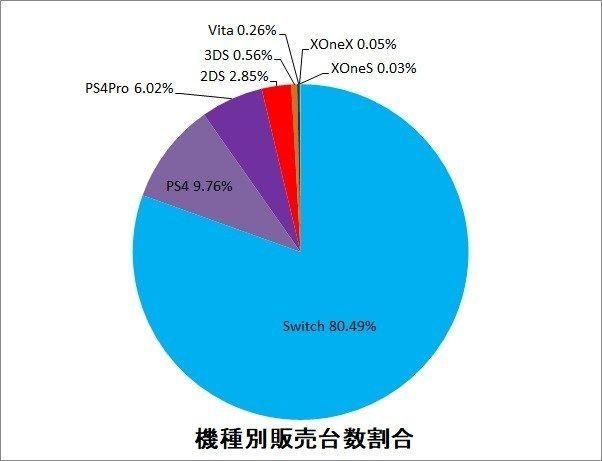7974 - 任天堂(株) 【 ファミ通結果♪ 】  7/8-14集計 SW/5万5823台 旧ps4/6,768台 ps4 P