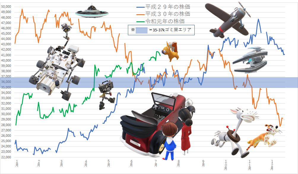 7974 - 任天堂(株) 【 昨日のイベントの大体でテキトーな感じ♪ 】  日本 6月貿易統計(通関ベース、季調前):市場予想