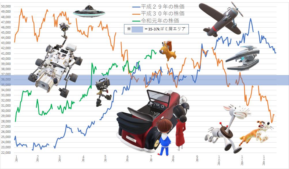 7974 - 任天堂(株) 【 イベントの大体でテキトーな感じ♪ 】  🏄♂️🏄♀️金曜結果♪  日本 6月