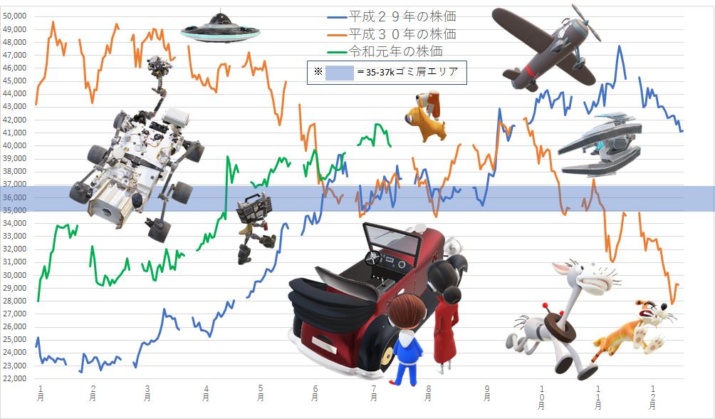 7974 - 任天堂(株) 【 昨日のイベントの大体でテキトーな感じ♪ 】  日本 5月景気一致指数(CI)・改定値:前回103