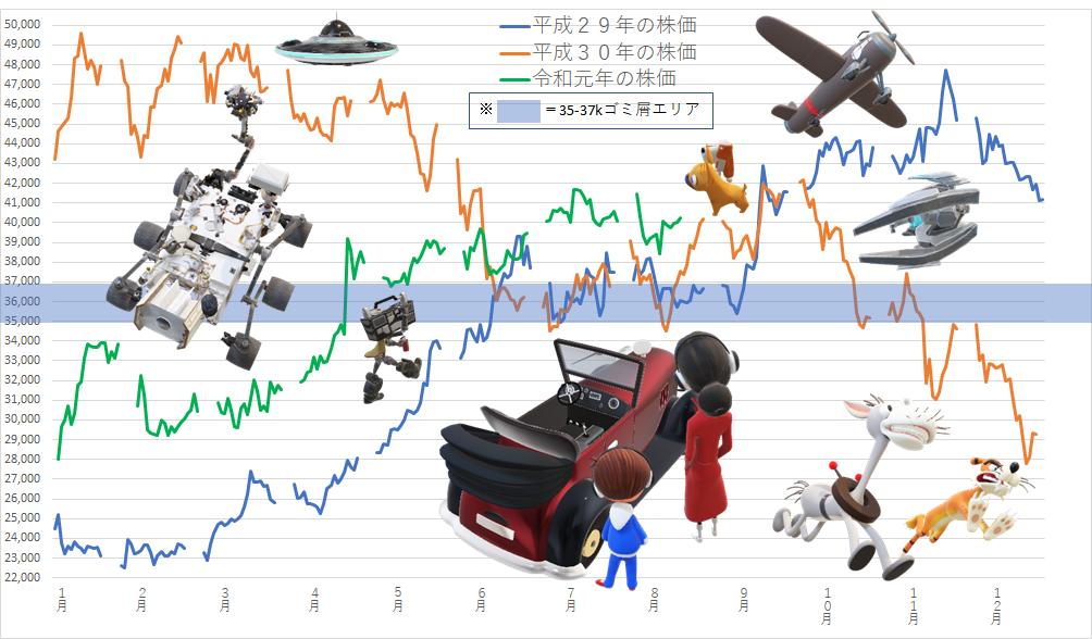 7974 - 任天堂(株) 【 テカムセの呪い 】  2020年大統領選挙は、西暦で20の倍数年の選挙となる 西暦で20の倍数年