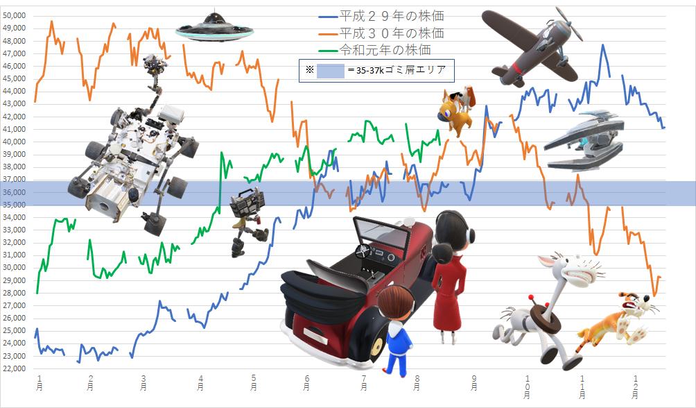 7974 - 任天堂(株) 【 こんな上げ要らな~い♪ 】  ダウ1.05%↑、$269.93↑、ナス1.3