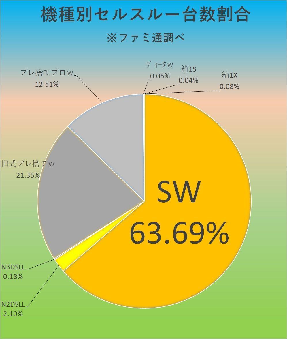 7974 - 任天堂(株) 【 ファミ通結果♪ 9/9-9/15♪ 】  9/9-15「セルスルー」結果♪※ファミ通調べ♪  S