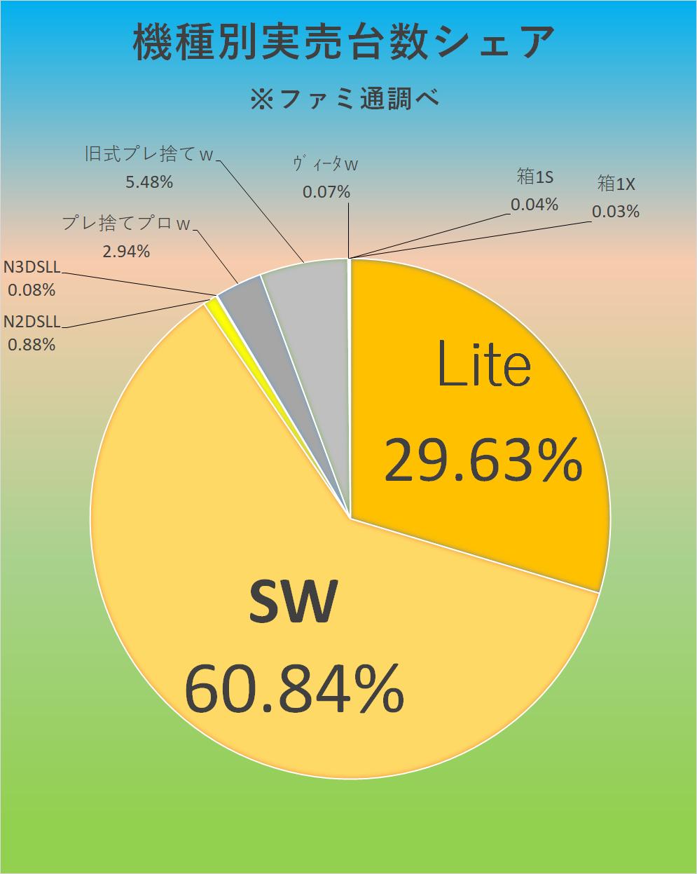 7974 - 任天堂(株) 【 ファミ通実売結果♪ 】  1/20-26集計  SW/4万5720! Lite/2万2267!