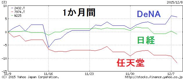 株価 任天堂