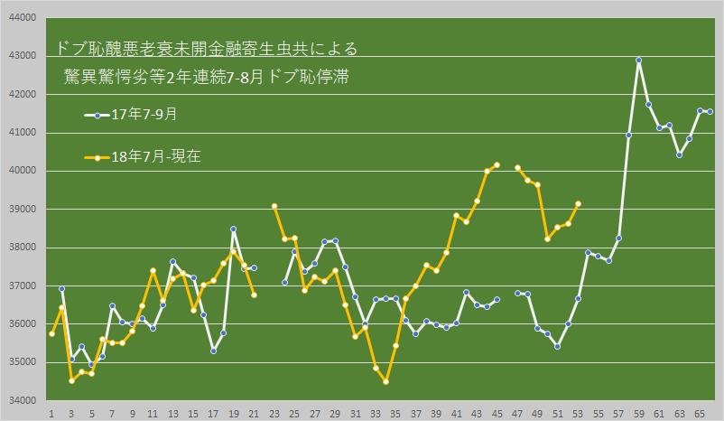 7974 - 任天堂(株) 【 (´σд-。) 】  17年7-8月ドブ恥停滞は 9月の12営業日目に発