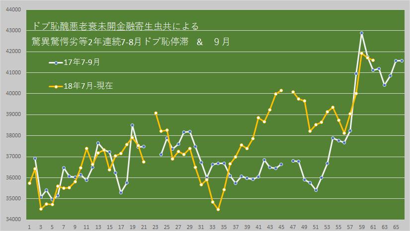 7974 - 任天堂(株) 【 (´σд-。) 】  17年9月と18年9月 やたらソックリだよね~ 似