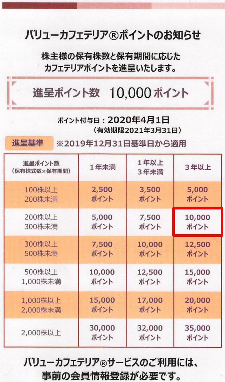 6078 - (株)バリューHR 【 優待案内 到着 】 (200株  3年以上) バリューカフェテリア・ポイント10,000ポイント