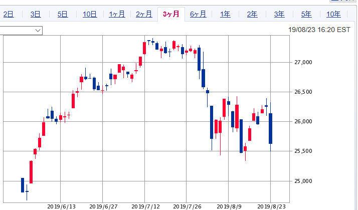 株式雑談トピ ダウの乱高下が酷すぎです。 基本、週明け大幅続落しなきゃボックス圏の値動きですが.... 東京市場は