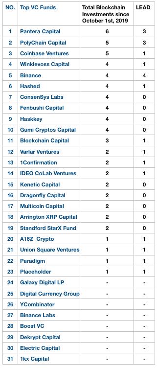 3903 - (株)gumi  gumi Cryptos Capital (gCC)がBlockchainのトップ10 VCファン