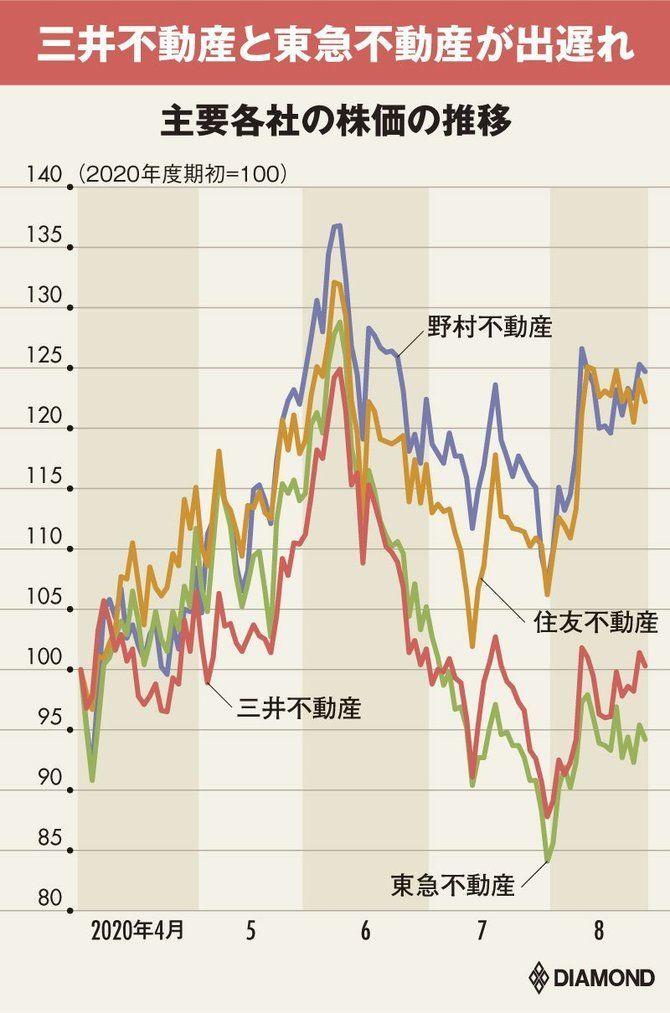 9005 - 東急(株) 三菱地所・住友不動産より、三井不動産・東急不動産の業績落ち込みが大きい理由    オフィス需要の低迷