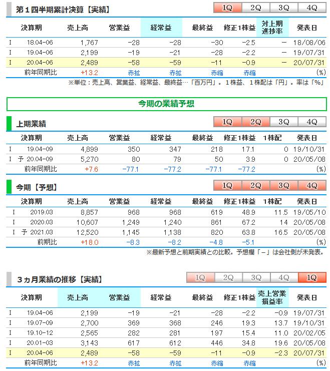 2130 - (株)メンバーズ ●メンバーズ、4-6月期(1Q)税引き前は赤字拡大で着地  メンバーズ <2130> が