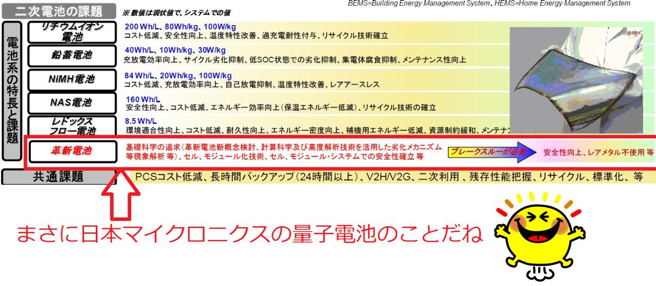 6871 - (株)日本マイクロニクス 株主総会、電池展でなにか大きな発表がありそうな予感がします。 はやく次のIR出してほしいなぁ~><