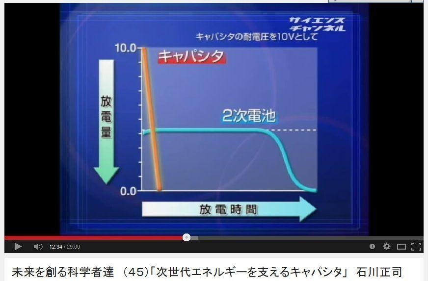 6871 - (株)日本マイクロニクス 100MΩが不服なら10MΩのグラフでも問題ない。 明らかにキャパシタの直線