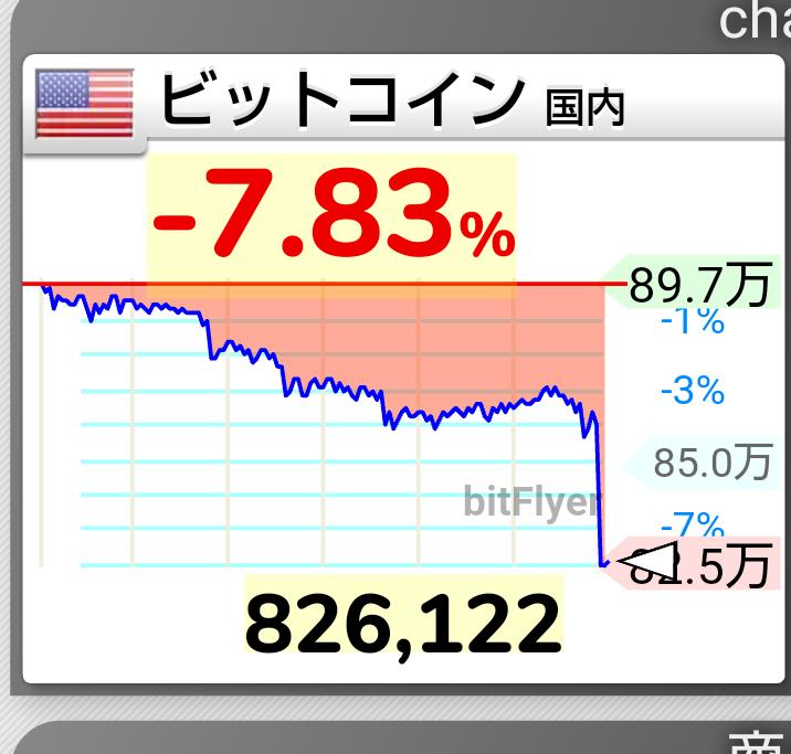 7567 - (株)栄電子 ビットコインの下げが凄いです。  私の近くには株と両刀の方もいますが  明日の株式市場 ビットコイン