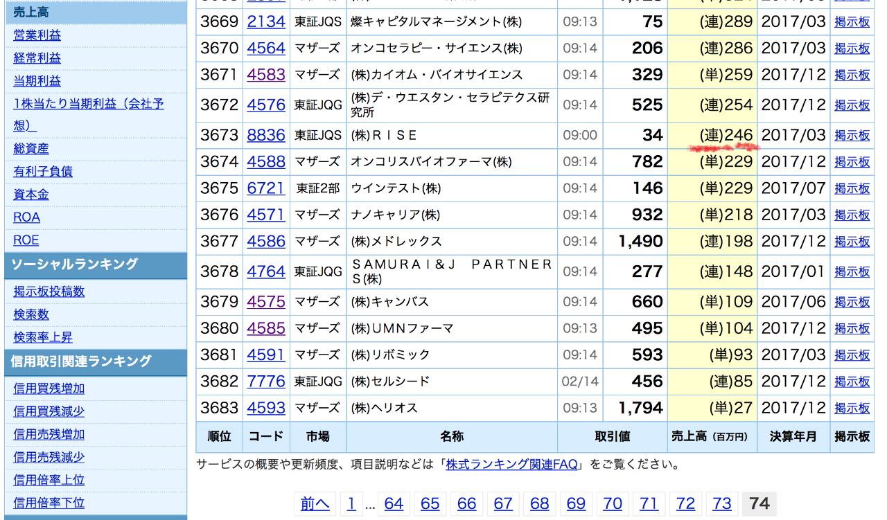 3727 - (株)アプリックス >もうランキングで指折り数えられるレヴェル >下からね w( ^ω^ )