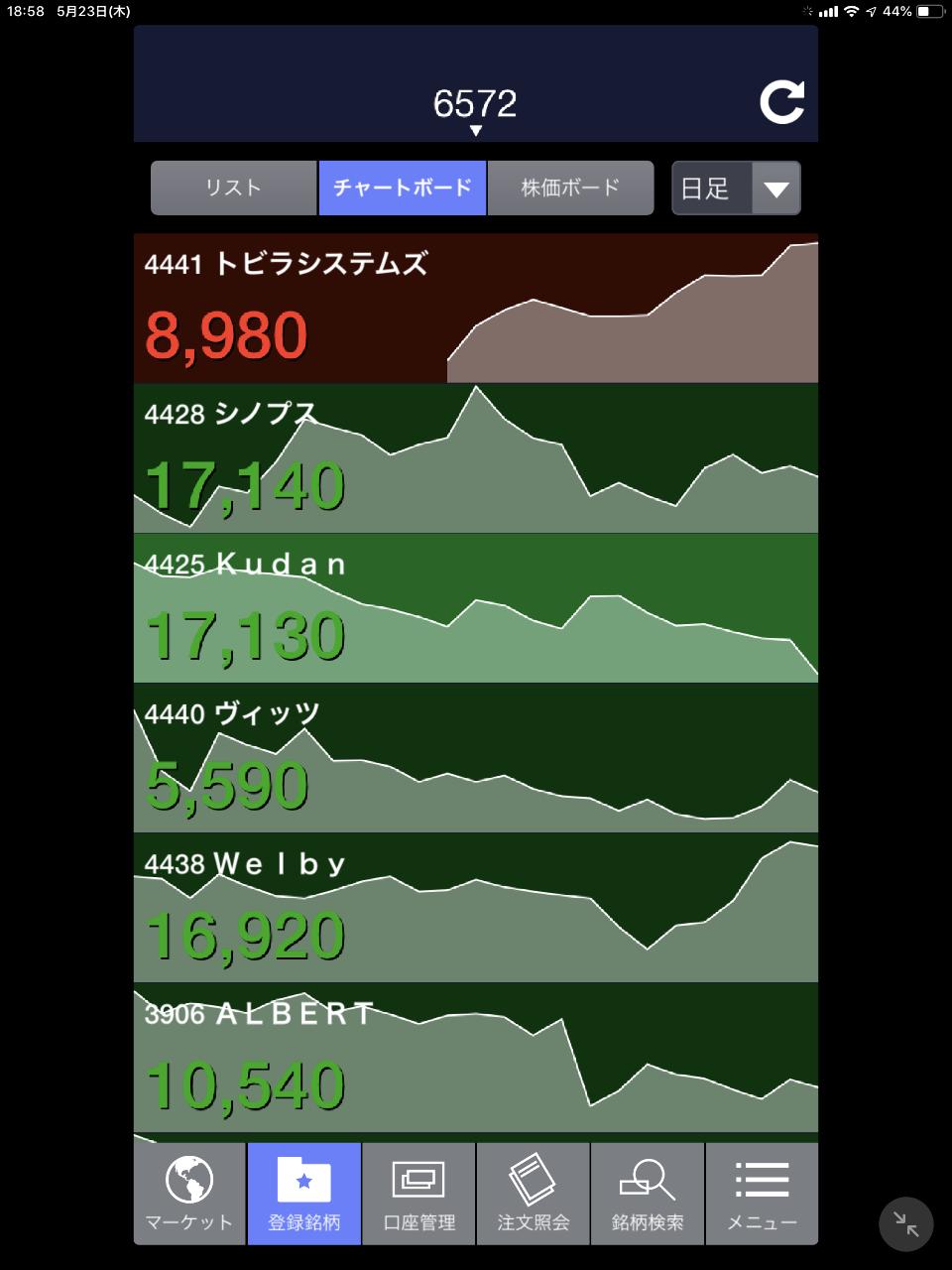 4425 - Kudan(株) ひどいチャート