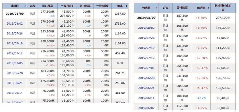 4425 - Kudan(株) 信用買いで購入された株式は空売りの貸株として利用されます。
