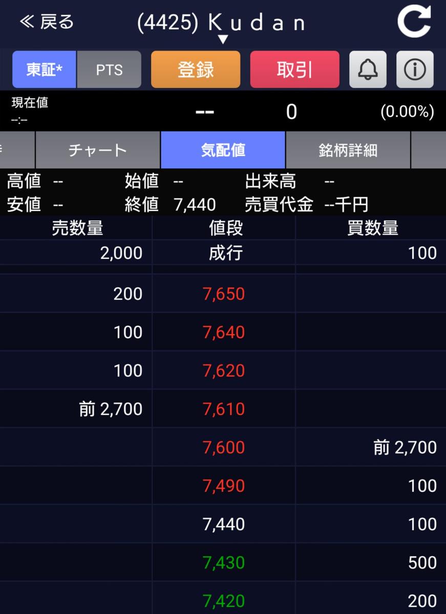 4425 - Kudan(株) そこまで這い上がる!!! いきなり大口買いが!!!