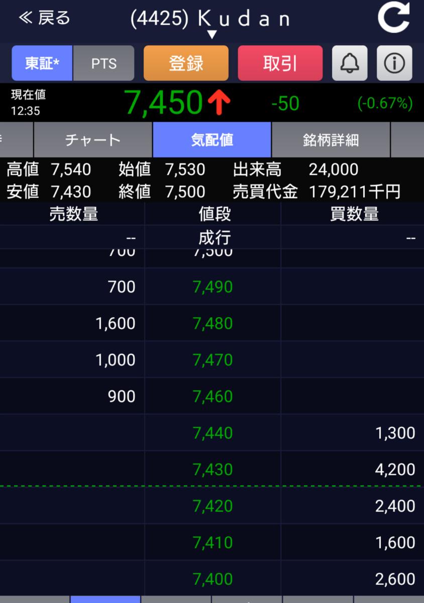 4425 - Kudan(株) 売らなきゃ上がる!!! 負けるな!!!!!!