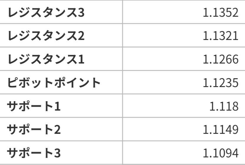 アヤの為替・株情報【継続版】 ユーロドル  6/17のピボット値