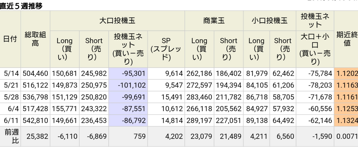 アヤの為替・株情報【継続版】 IMMポジション(ユーロ:ユーロドル)
