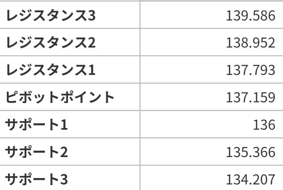 アヤの為替・株情報【継続版】 ポンド円  6/17~21の週ピボット値