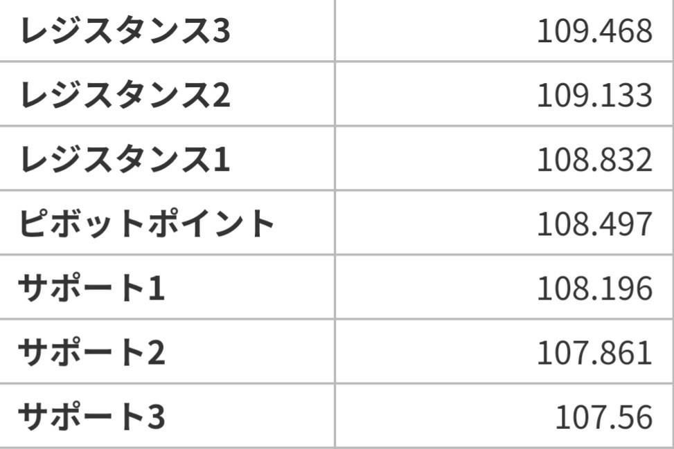 アヤの為替・株情報【継続版】 ドル円  6/17~21の週ピボット値