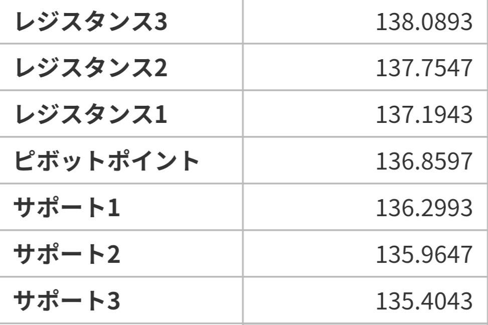アヤの為替・株情報【継続版】 ポンド円  6/17のピボット値