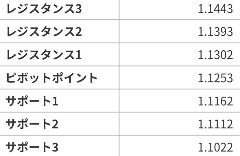 アヤの為替・株情報【継続版】 ユーロドル  6/17~21の週ピボット値