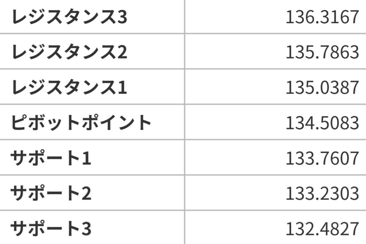 アヤの為替・株情報【継続版】 ポンド円  7/17のピボット値