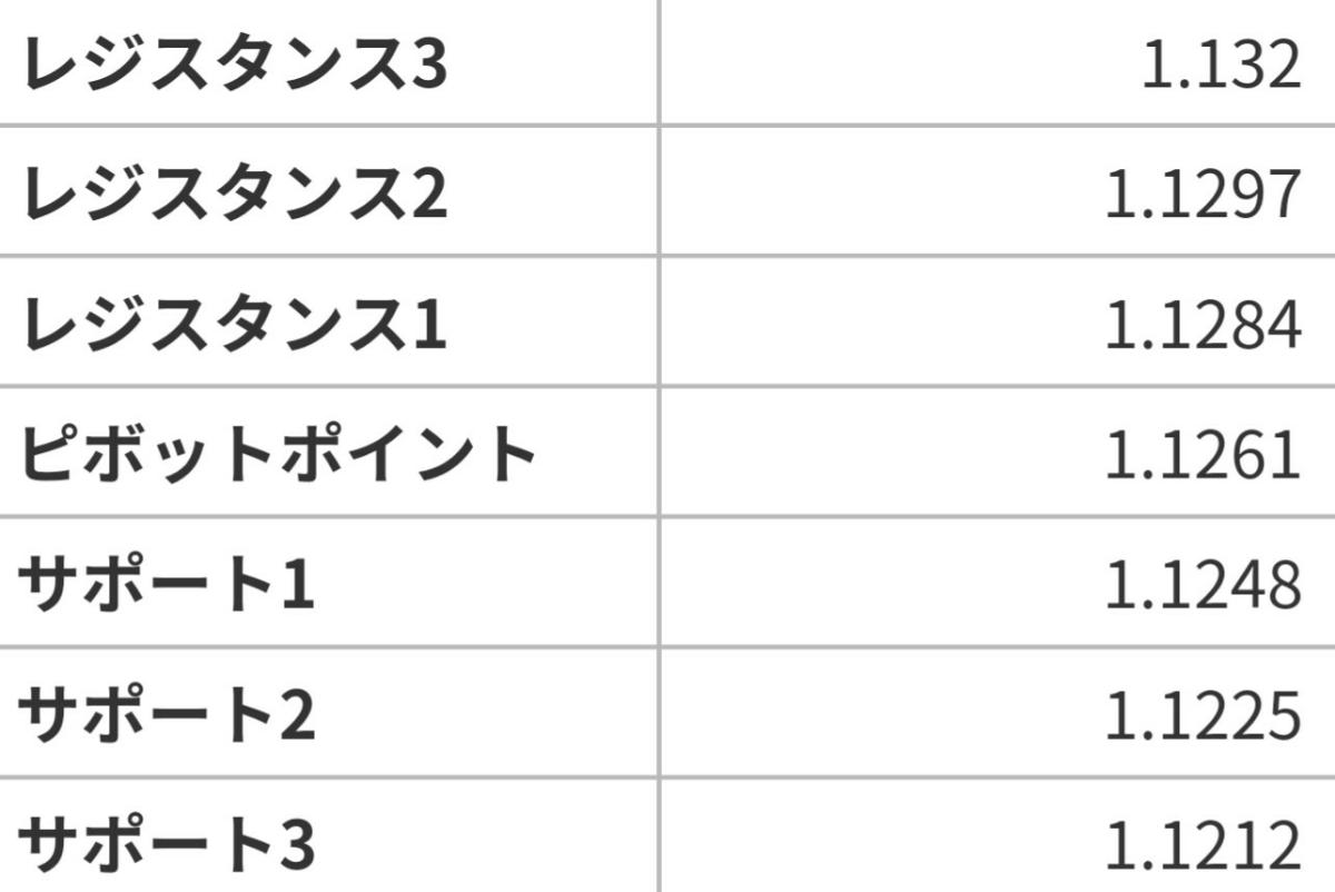 アヤの為替・株情報【継続版】 ユーロドル  7/15のピボット値