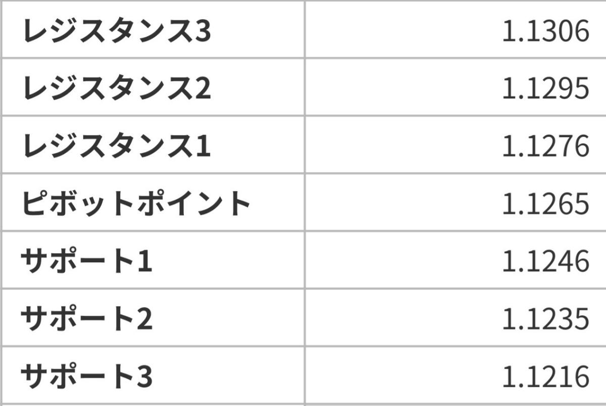 アヤの為替・株情報【継続版】 ユーロドル  7/16のピボット値