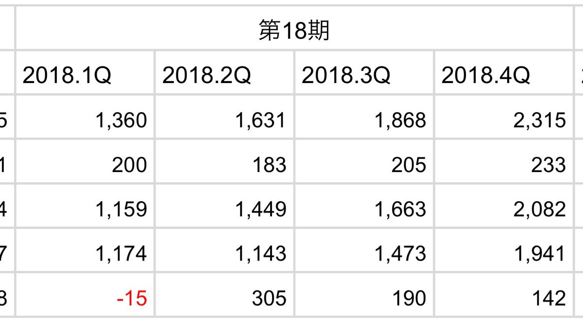 3810 - サイバーステップ(株) ちなみに一昨年がこの業績。 18期は海外と国内の売上が半々にまで伸びてきたが19期と比べると売上の割