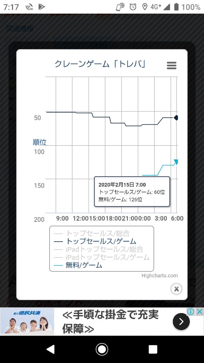 3810 - サイバーステップ(株) トップセールス/ゲーム:60位 無料/ゲーム:126位  夜中からダウンロードランキングに顔出しやで
