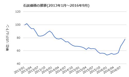 3315 - 日本コークス工業(株) いいよね